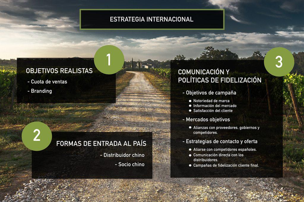 Infografía sobre las estrategias internacionales.