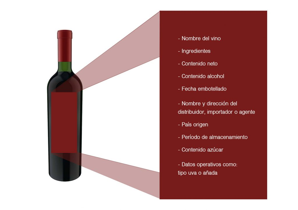 Reglamentación etiquetado botella